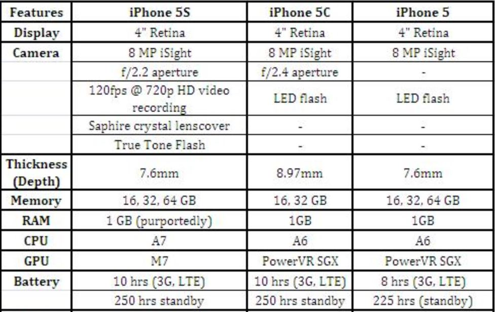 iphone 5s vs 5c specs iphone 5s vs iphone 5c vs iphone 5 which one is better 17516